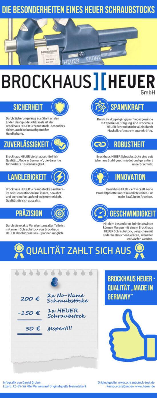 Infografik zum Heuer Schraubstock